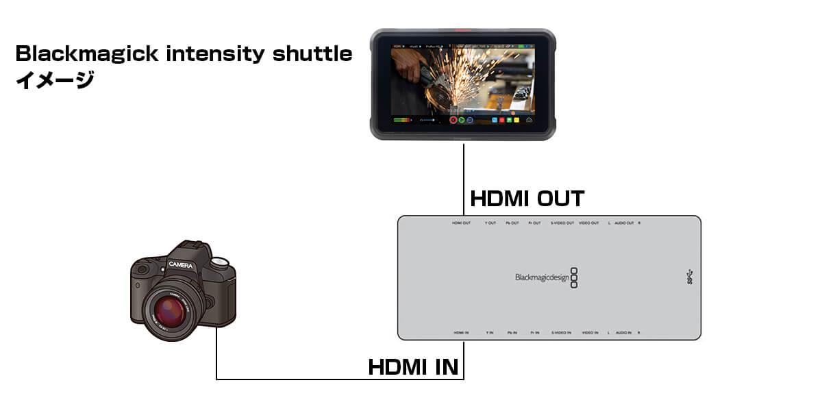 Blackmagick intensity shuttleとNINJA Vの接続イメージ